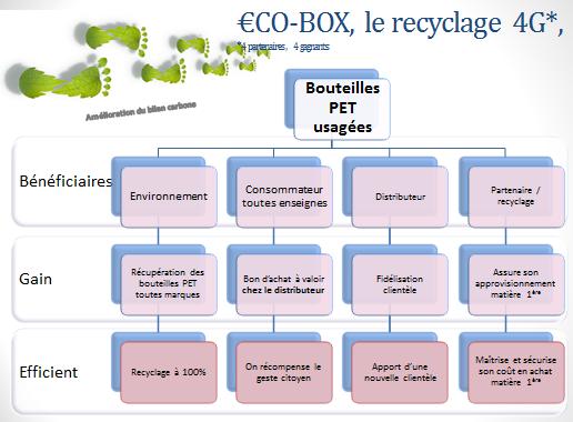 ecobox-recyclage-bouteilles-plastiques-4gagnants